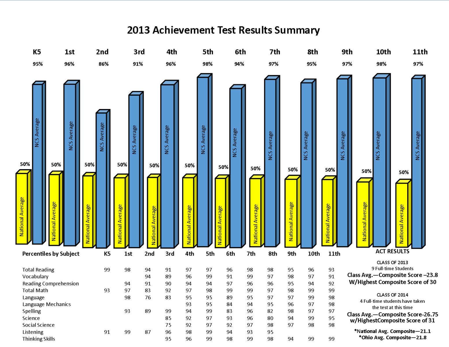 an overview of the results of the academic achievement testing for nicholas This study was designed to explore the relation between the academic achievement of students with ebd and teacher characteristics, specifically level of education, certification, and years teaching, by conducting a secondary data analysis of the special education elementary longitudinal study (seels.