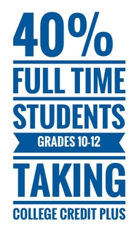 40% of full time students in grades 10-12 are taking College Credit Plus classes